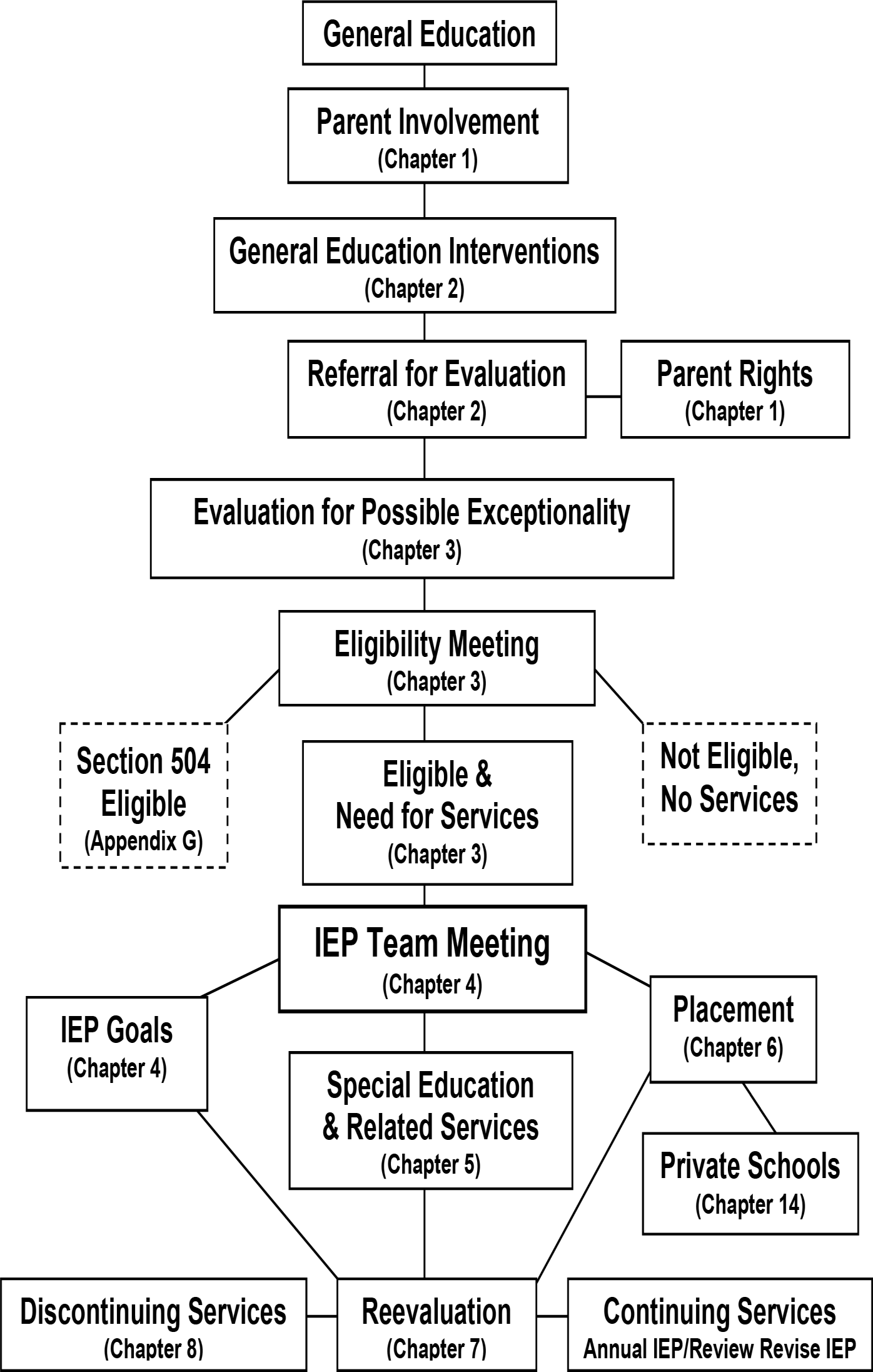 Special Education Referral Process Flowchart In Word Flow Diagram With Timeline Procedural